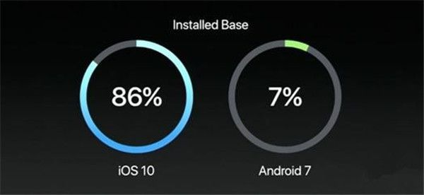 iOS 10对比Android 7