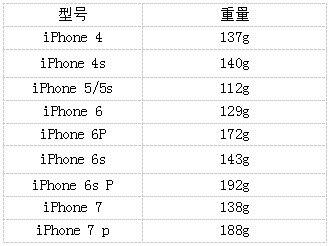 iPhone重量