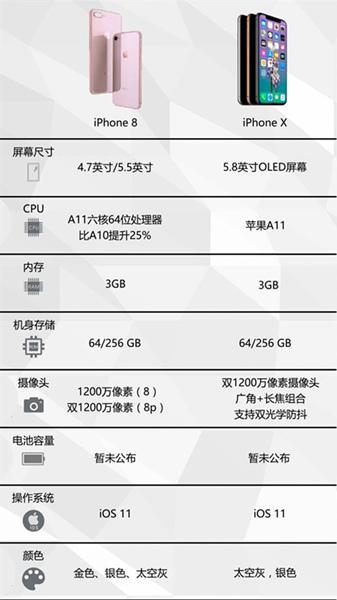 iPhone 8和iPhone X对比