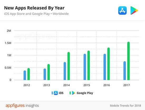 苹果加大清理力度 App Store应用变少了