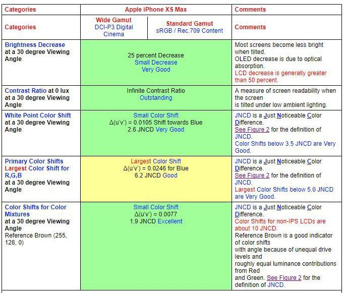 新款iPhone XS Max和三星Note 9屏幕谁更受一筹:苹果手机和安卓手机之间的较量?